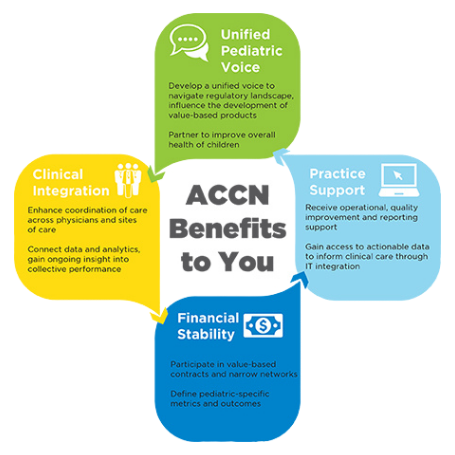 ACCN Benefits Graphic