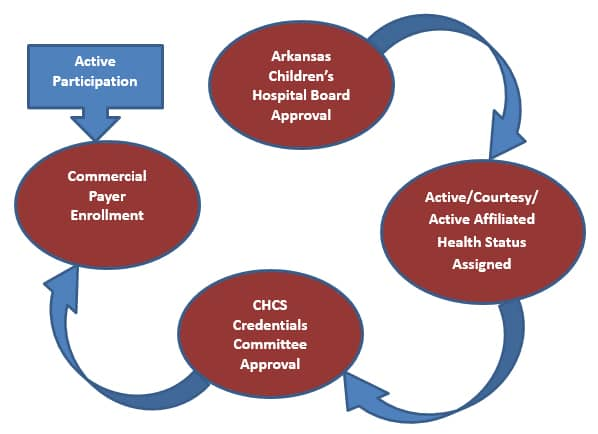 CHCS Initial Credentialing Process Flowchart