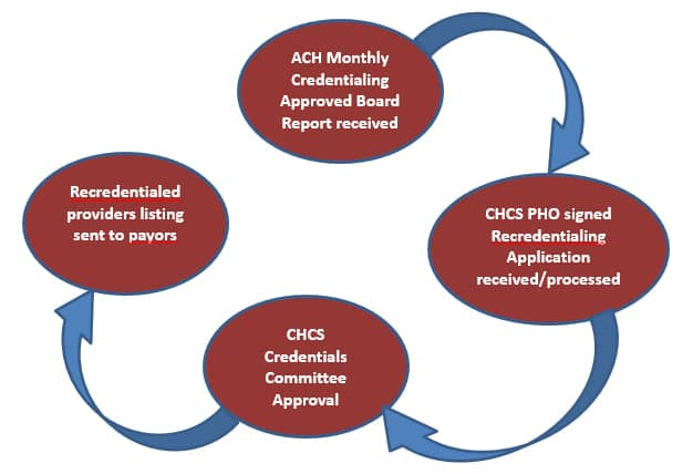 CHCS Re-credentialing Process Flowchart