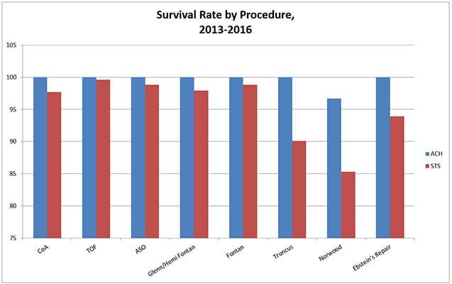 Resultados del Instituto de Cardiología de 2012-2016